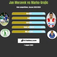Jan Moravek vs Marko Grujic h2h player stats