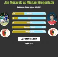 Jan Moravek vs Michael Gregoritsch h2h player stats