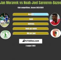 Jan Moravek vs Noah-Joel Sarenren-Bazee h2h player stats