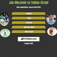 Jan Moravek vs Tobias Strobl h2h player stats