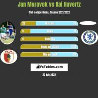 Jan Moravek vs Kai Havertz h2h player stats
