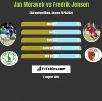 Jan Moravek vs Fredrik Jensen h2h player stats