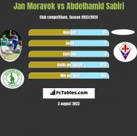 Jan Moravek vs Abdelhamid Sabiri h2h player stats