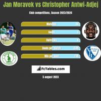 Jan Moravek vs Christopher Antwi-Adjej h2h player stats