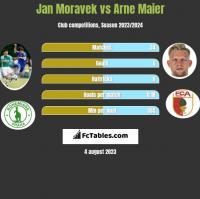 Jan Moravek vs Arne Maier h2h player stats