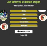 Jan Moravek vs Ruben Vargas h2h player stats