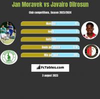 Jan Moravek vs Javairo Dilrosun h2h player stats