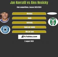 Jan Navratil vs Ales Nesicky h2h player stats