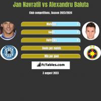Jan Navratil vs Alexandru Baluta h2h player stats