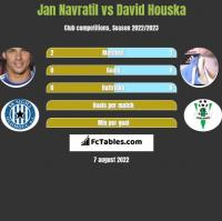 Jan Navratil vs David Houska h2h player stats