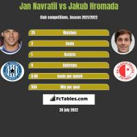 Jan Navratil vs Jakub Hromada h2h player stats