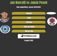 Jan Navratil vs Jakub Pesek h2h player stats