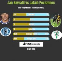 Jan Navratil vs Jakub Povazanec h2h player stats