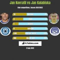 Jan Navratil vs Jan Kalabiska h2h player stats