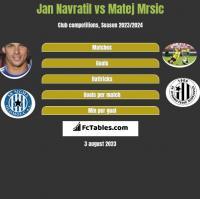 Jan Navratil vs Matej Mrsic h2h player stats
