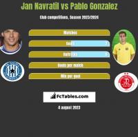 Jan Navratil vs Pablo Gonzalez h2h player stats