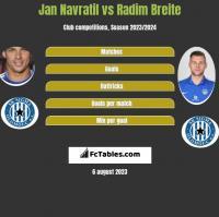 Jan Navratil vs Radim Breite h2h player stats