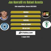 Jan Navratil vs Rafael Acosta h2h player stats