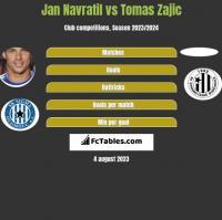 Jan Navratil vs Tomas Zajic h2h player stats