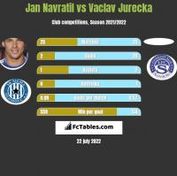 Jan Navratil vs Vaclav Jurecka h2h player stats