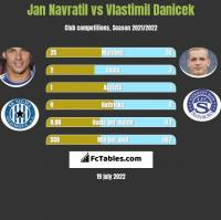 Jan Navratil vs Vlastimil Danicek h2h player stats