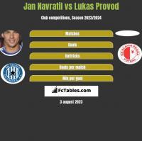Jan Navratil vs Lukas Provod h2h player stats