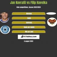 Jan Navratil vs Filip Havelka h2h player stats