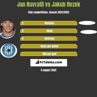 Jan Navratil vs Jakub Rezek h2h player stats