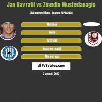 Jan Navratil vs Zinedin Mustedanagic h2h player stats