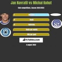 Jan Navratil vs Michal Kohut h2h player stats