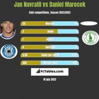 Jan Navratil vs Daniel Marecek h2h player stats