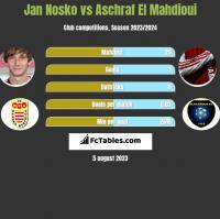 Jan Nosko vs Aschraf El Mahdioui h2h player stats