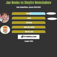 Jan Nosko vs Dmytro Nemchainov h2h player stats