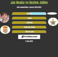Jan Nosko vs Keston Julien h2h player stats