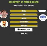 Jan Nosko vs Marek Duben h2h player stats