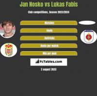 Jan Nosko vs Lukas Fabis h2h player stats