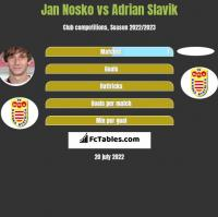 Jan Nosko vs Adrian Slavik h2h player stats