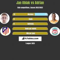Jan Oblak vs Adrian h2h player stats