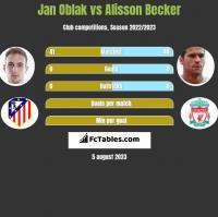 Jan Oblak vs Alisson Becker h2h player stats