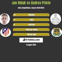 Jan Oblak vs Andres Prieto h2h player stats
