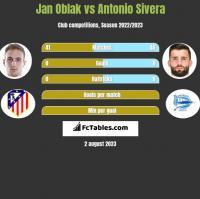 Jan Oblak vs Antonio Sivera h2h player stats