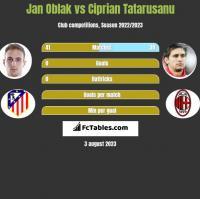 Jan Oblak vs Ciprian Tatarusanu h2h player stats