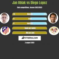 Jan Oblak vs Diego Lopez h2h player stats