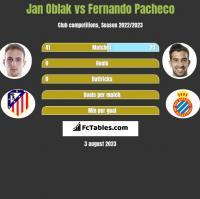 Jan Oblak vs Fernando Pacheco h2h player stats