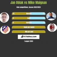 Jan Oblak vs Mike Maignan h2h player stats
