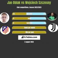 Jan Oblak vs Wojciech Szczesny h2h player stats