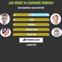 Jan Oblak vs Caoimhin Kelleher h2h player stats