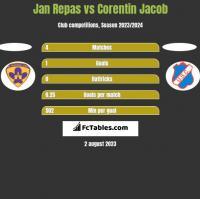 Jan Repas vs Corentin Jacob h2h player stats