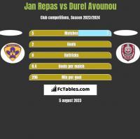 Jan Repas vs Durel Avounou h2h player stats