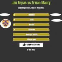 Jan Repas vs Erwan Maury h2h player stats